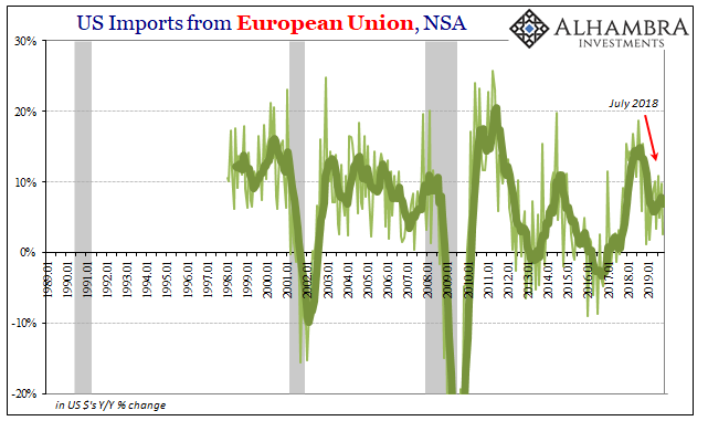 US Imports from European Union, NSA 1989-2019