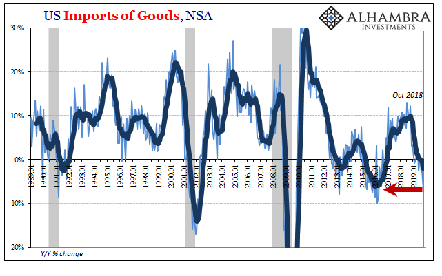 US Imports of Goods, NSA 1989-2019