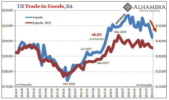 US Trade in Goods, SA 2014-2019