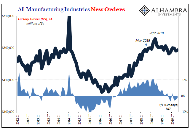 All Manufacturing Industries New Orders, 2012-2019
