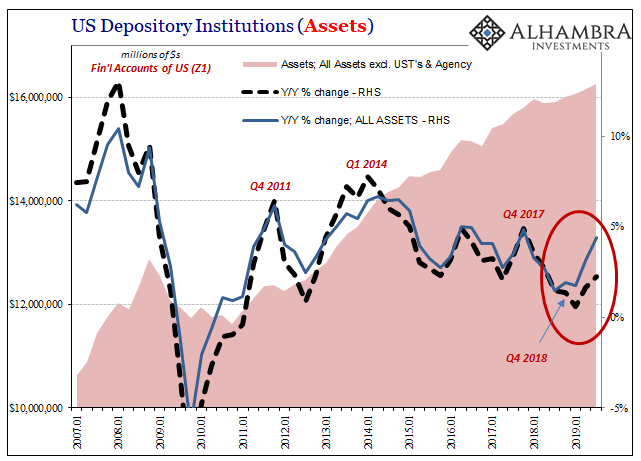 US Depository Institutions, 2007-2019