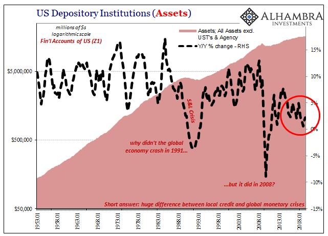 US Depository Institutions, 1953-2018