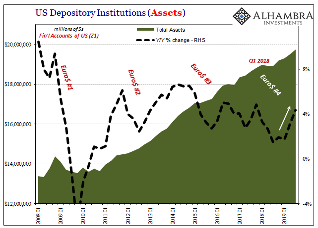 US Depository Institutions, 2008-2019