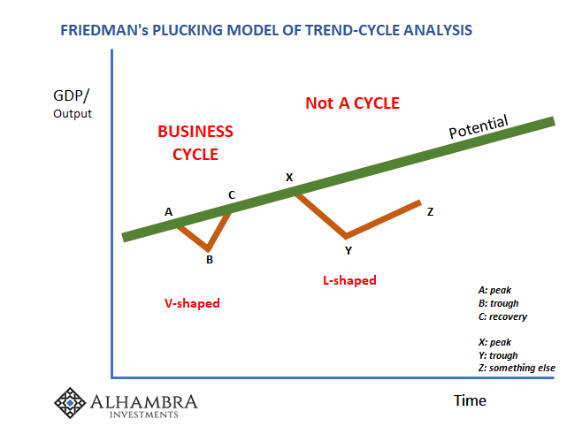 Friedman's Plucking Model of Trend-cycle Analysis