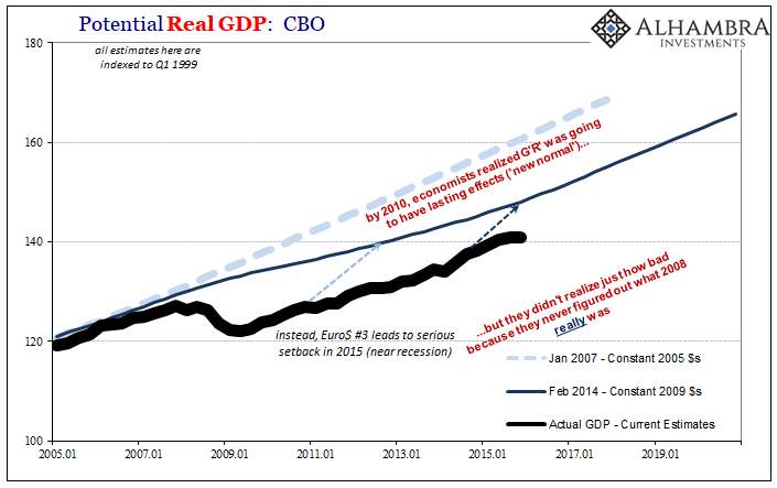 Potential Real GDP, 2005-2019
