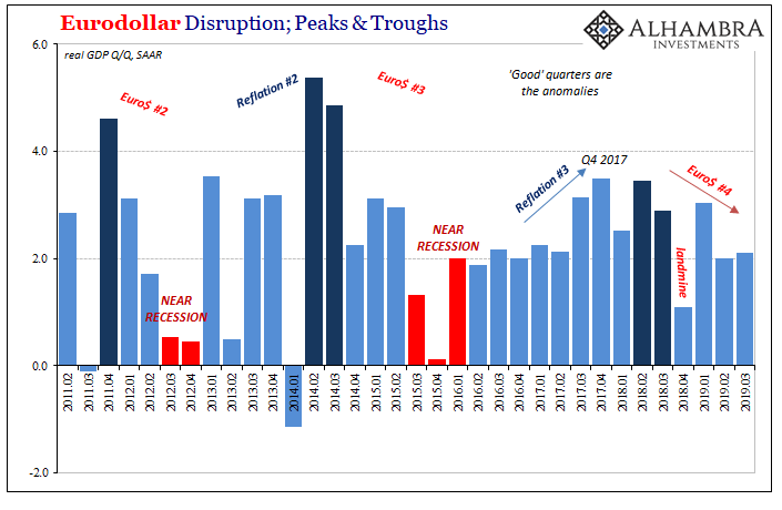 Eurodollar Disruption; Peaks & Troughs, 2011-2019