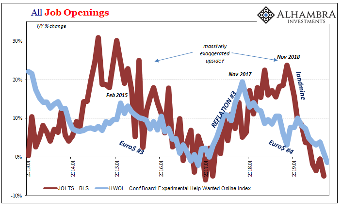 All Job Openings, 2013-2019