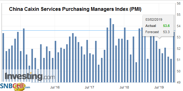 China Caixin Services Purchasing Managers Index (PMI), November 2019