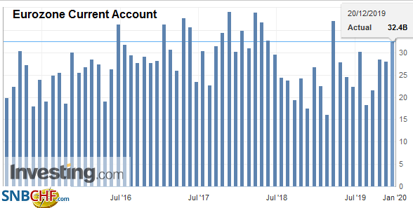 Eurozone Current Account, October 2019