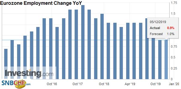Eurozone Employment Change YoY, Q3 2019