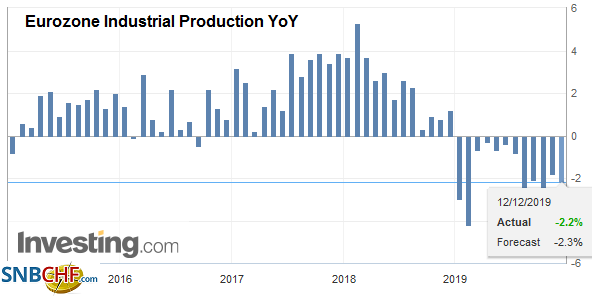 Eurozone Industrial Production YoY, October 2019