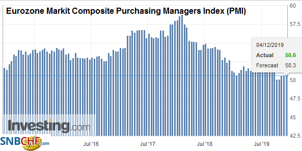 Eurozone Markit Composite Purchasing Managers Index (PMI), November 2019