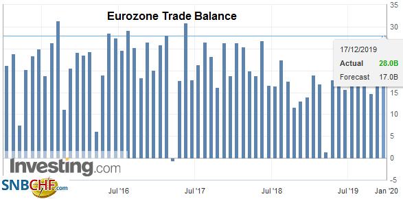 Eurozone Trade Balance, October 2019