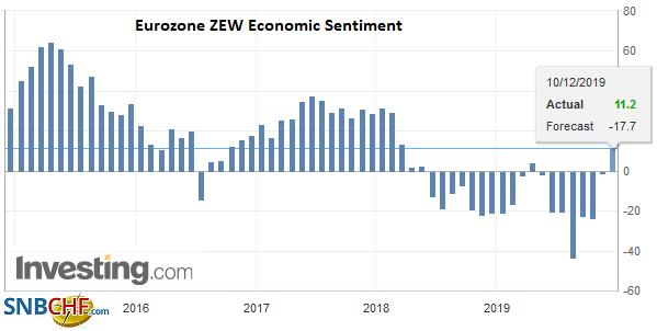 Eurozone ZEW Economic Sentiment