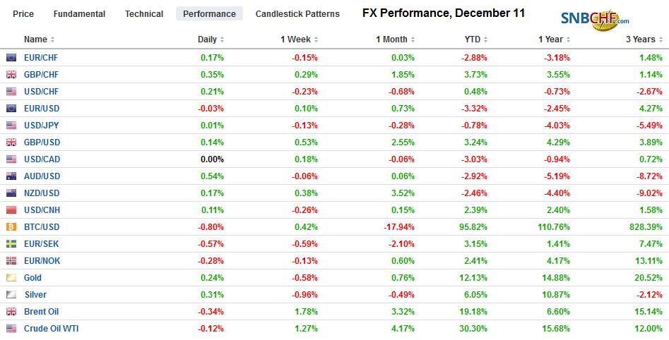FX Performance, December 11