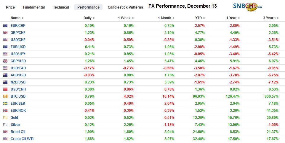 FX Performance, December 13