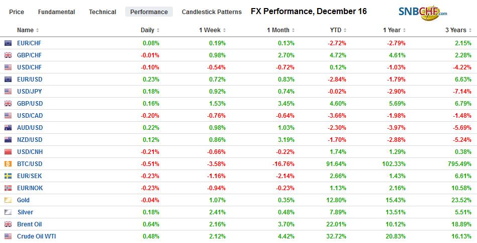 FX Performance, December 16