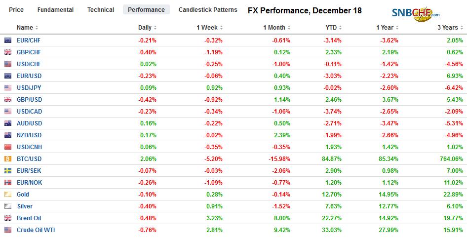 FX Performance, December 18