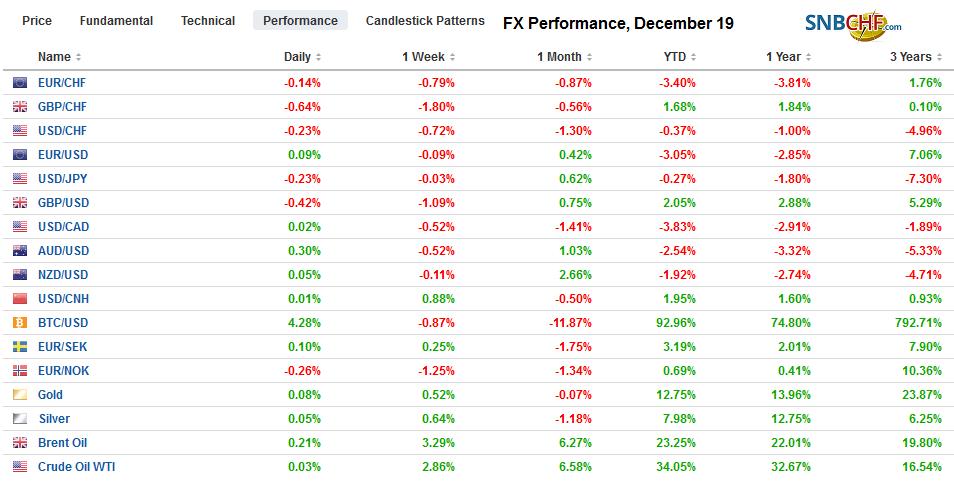 FX Performance, December 19