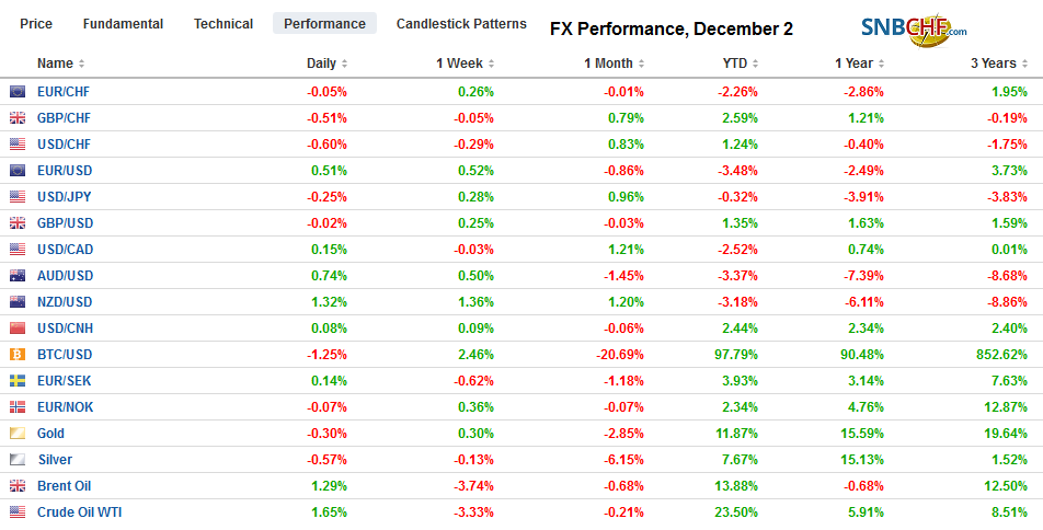 FX Performance, December 2