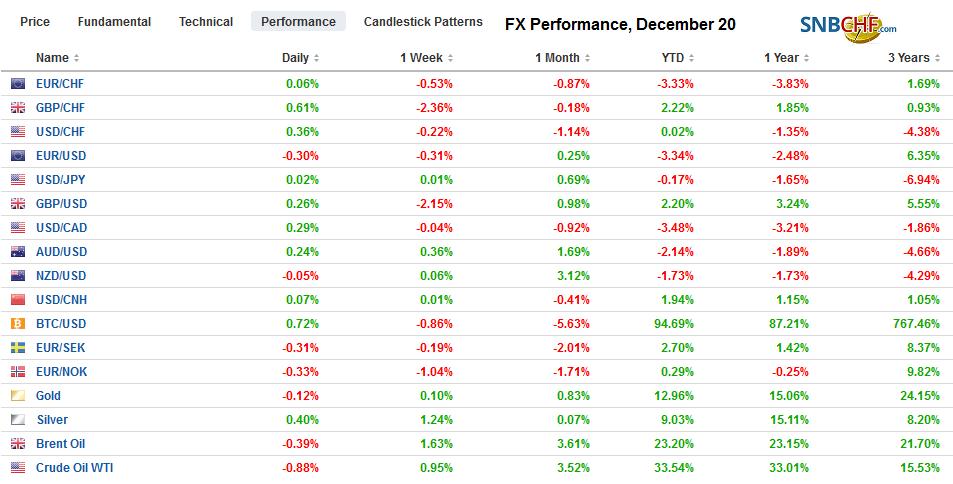 FX Performance, December 20