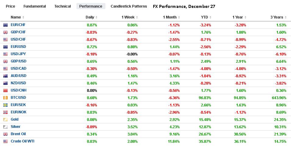 FX Performance, December 27