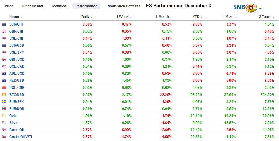 FX Performance, December 3