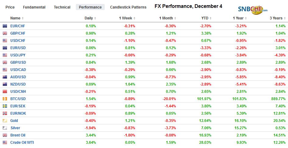FX Performance, December 4