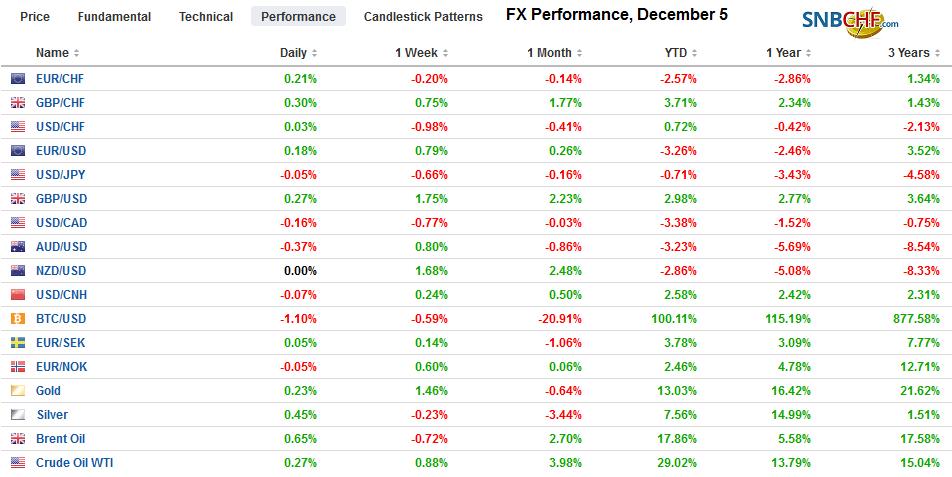 FX Performance, December 5