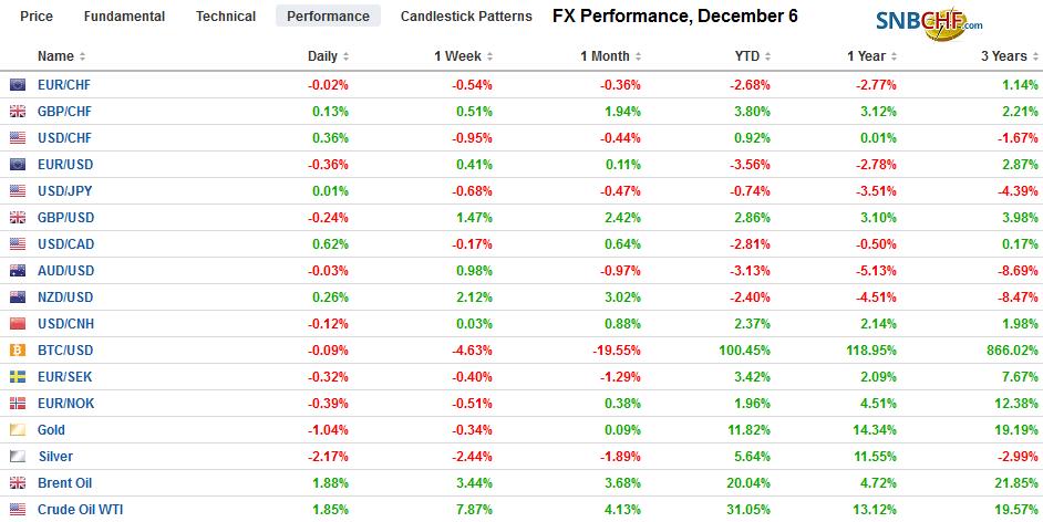 FX Performance, December 6