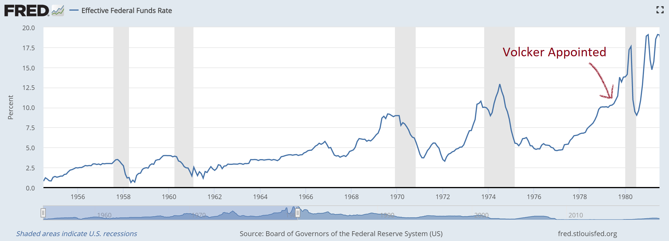 Effective Federal Funds Rate, 1956-1980