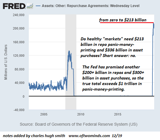 Assets: Other: Repurchase Agreements: Wednesday Level, 2005-2015