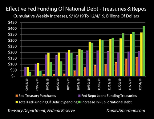 Effective Fed Funding of National Debt, 2019