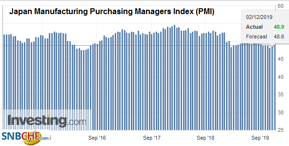 Japan Manufacturing Purchasing Managers Index (PMI), November 2019