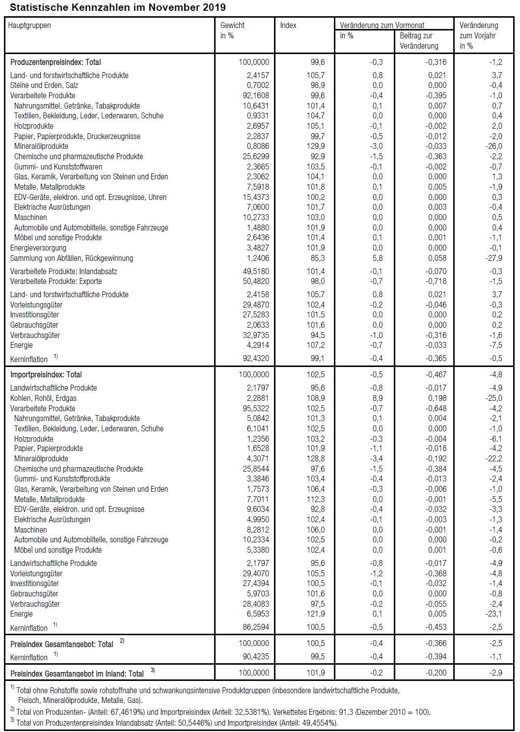 Statistische Kennzahlen im November 2019