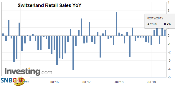 Switzerland Retail Sales YoY, October 2019