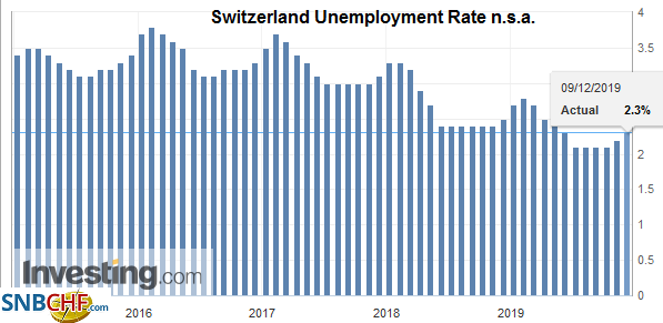 Switzerland Unemployment Rate n.s.a., November 2019
