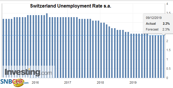 Switzerland Unemployment Rate s.a. November 2019