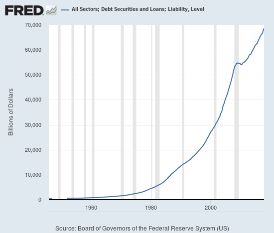All Sectors; Debt Securities and Loans, 1960-2019