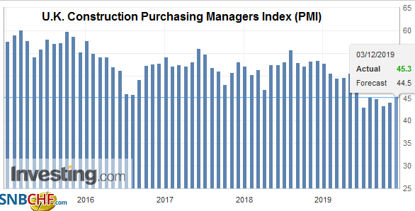 U.K. Construction Purchasing Managers Index (PMI), November 2019