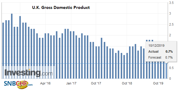 U.K. Gross Domestic Product (GDP) YoY, Q3 2019