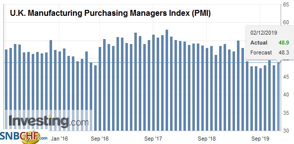 U.K. Manufacturing Purchasing Managers Index (PMI), November 2019