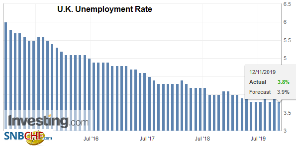 U.K. Unemployment Rate, October 2019