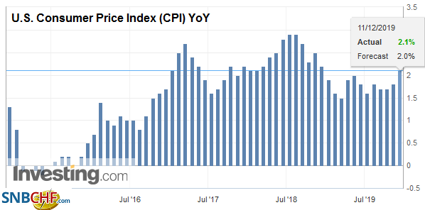 U.S. Consumer Price Index (CPI) YoY, November 2019