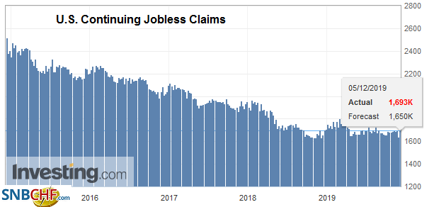 U.S. Continuing Jobless Claims, December 2019