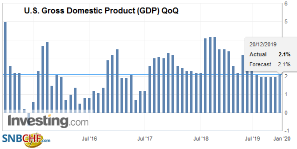 U.S. Gross Domestic Product (GDP) QoQ, Q3 2019