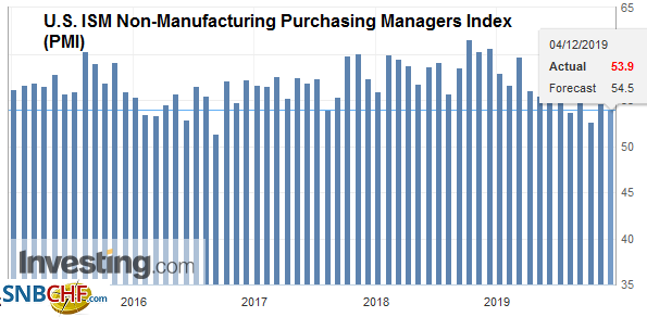 U.S. ISM Non-Manufacturing Purchasing Managers Index (PMI), November 2019