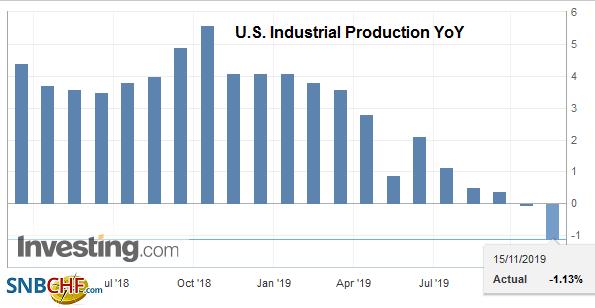 U.S. Industrial Production YoY, November 2019