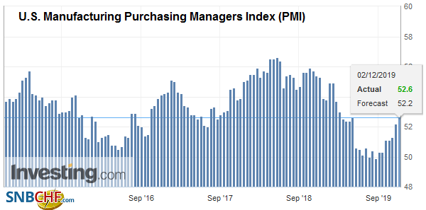 U.S. Manufacturing Purchasing Managers Index (PMI), November 2019
