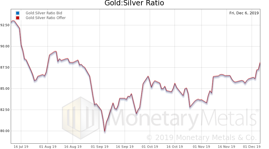 Gold to Silver Ratio